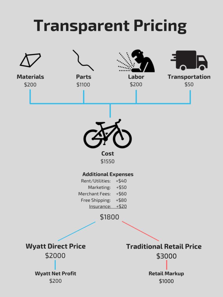 Wyatt Transparent Pricing