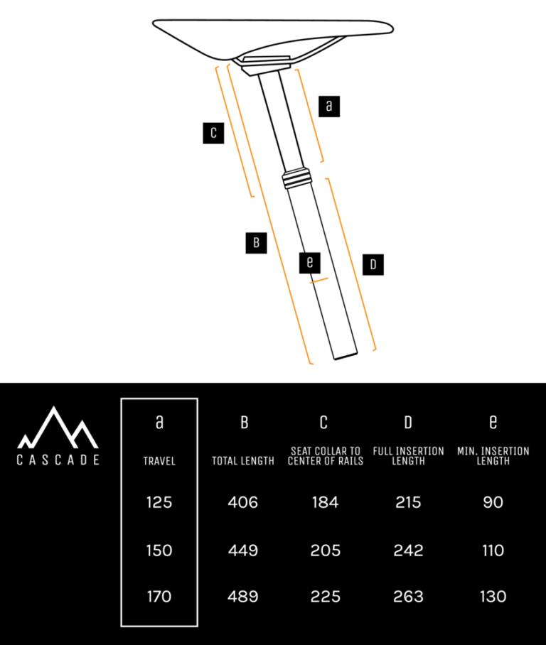 PNW Cascade Measurements